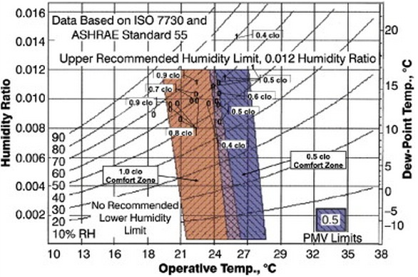 Clo Is The Measurement Of Insulation Needed